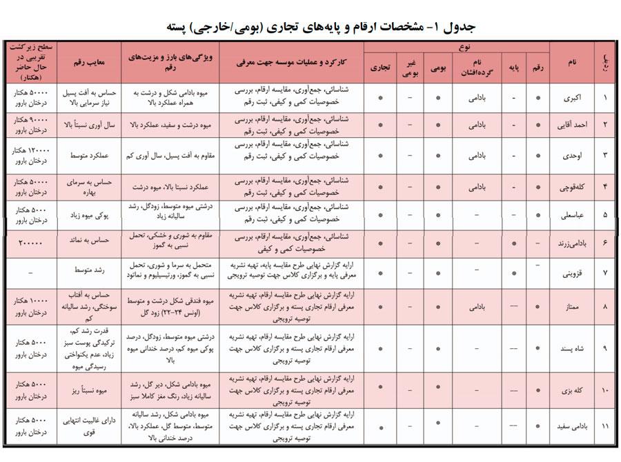 جدول معرفی مهم ترین ارقام پسته و پایه های پسته ایران