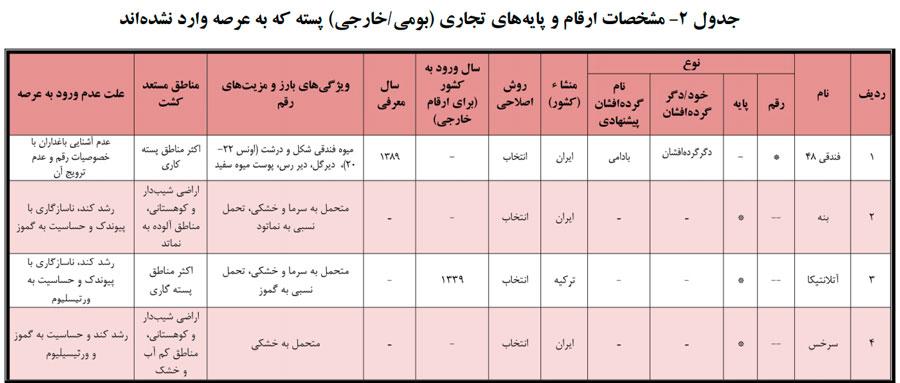 معرفی مهم ترین ارقام پسته تجاری ایران