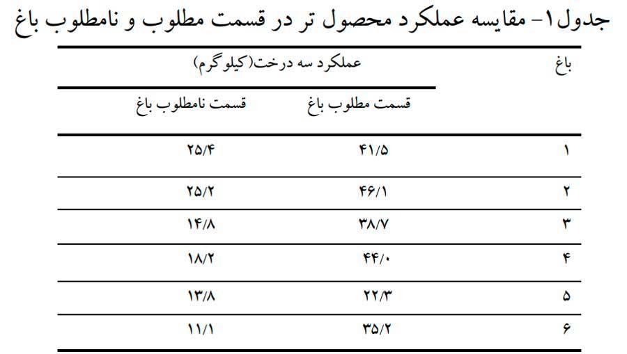 جدول عملکرد پسته در بررسی خصوصیات خاک باغ پسته قسمتهای مطلوب و نامطلوب باغ