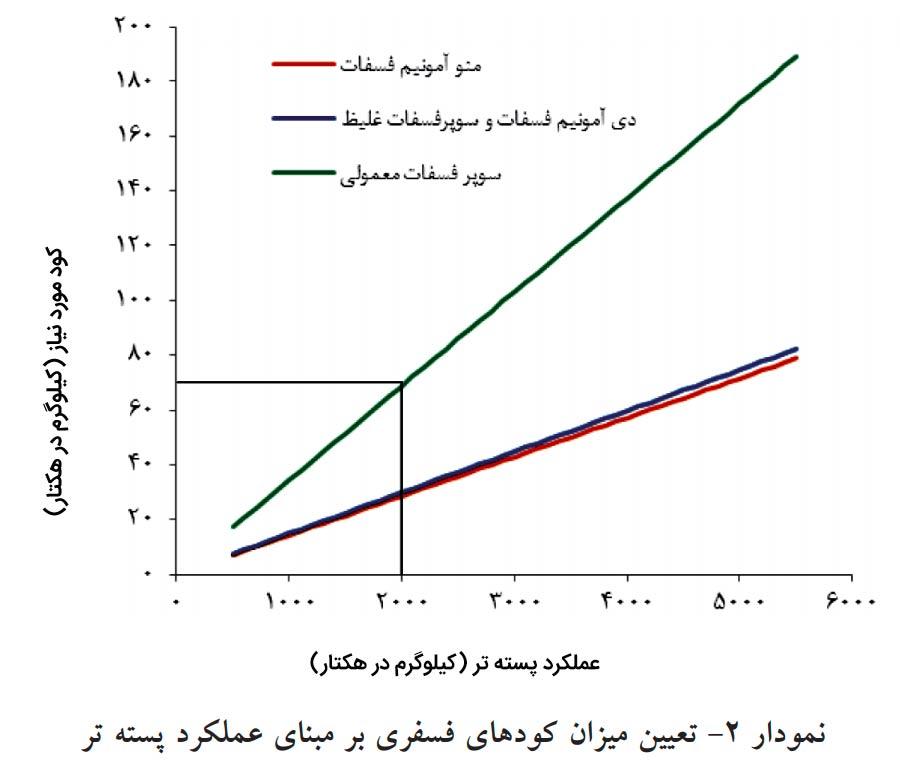 نمودار تعیین میزان فسفر جهت محاسبه نیاز کود پایه باغات پسته