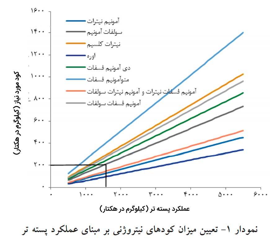 نمودار توصیه کود نیتروژن برای محاسبه نیاز کود پایه باغات پسته به روش پتانسیل عملکرد
