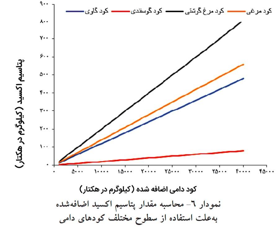 نمودار تعیین میزان پتاسیم مورد نیاز پسته با توجه به کود دامی داده شده به باغ