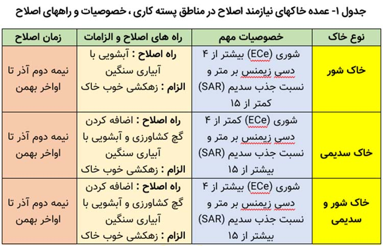 جدول محدودیتهای خاک پسته و روش اصلاح خاک